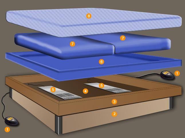 Instalaci n de calentadores para camas del agua for Mueble para calentador de agua